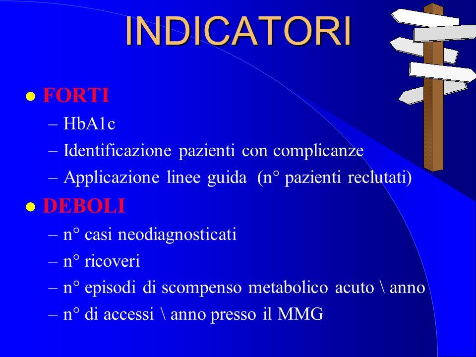 INDICATORI FORTI DEBOLI HbA1c Identificazione pazienti con complicanze