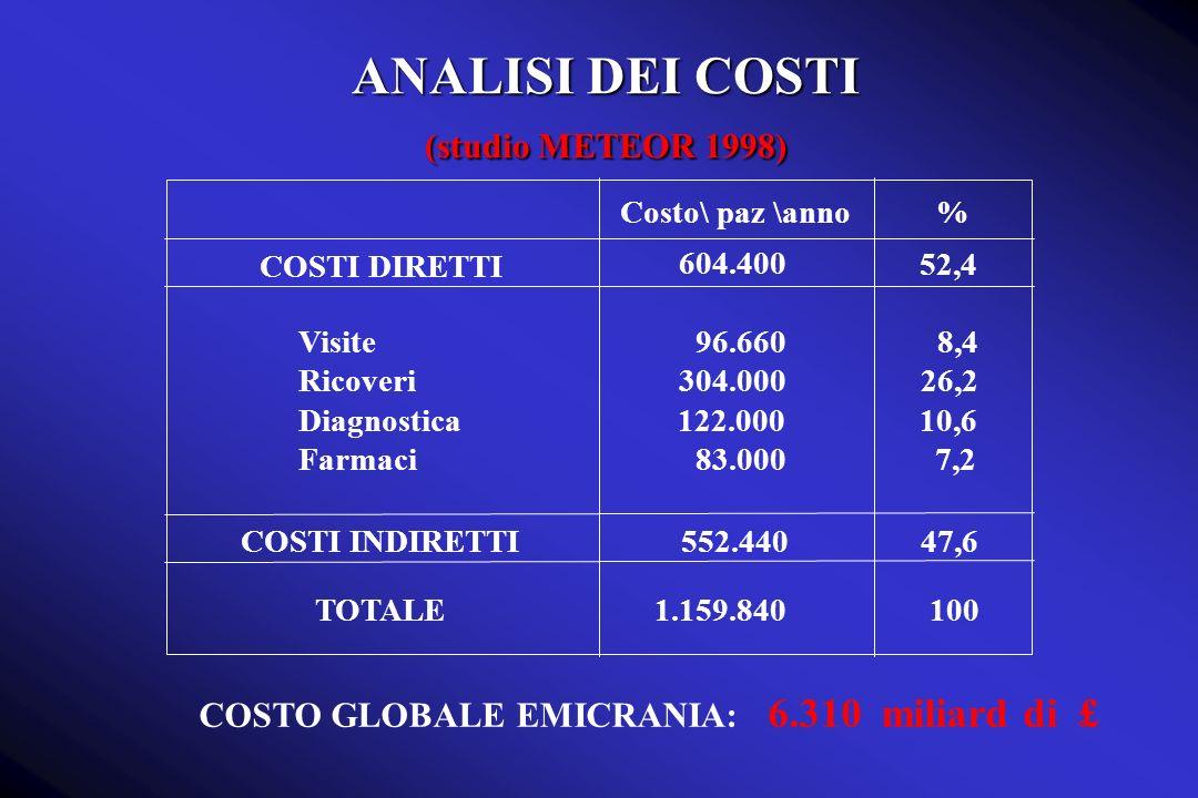 ANALISI DEI COSTI (studio METEOR 1998)
