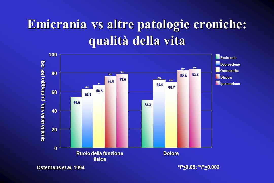 Emicrania vs altre patologie croniche: qualità della vita