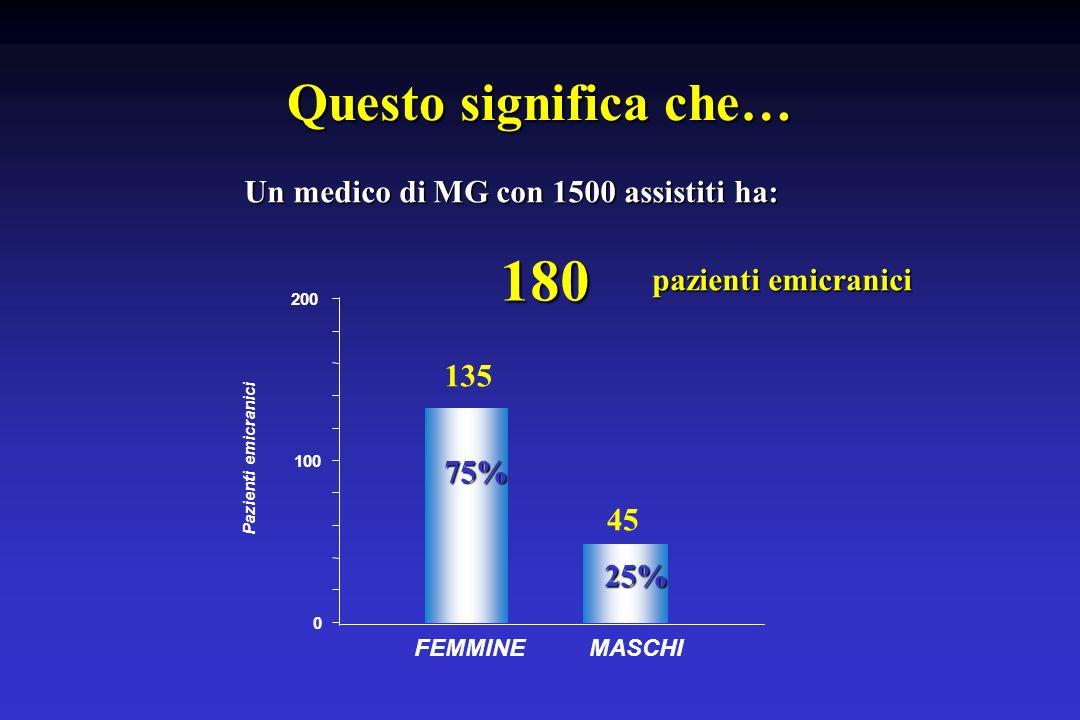 180 Questo significa che… Un medico di MG con 1500 assistiti ha: