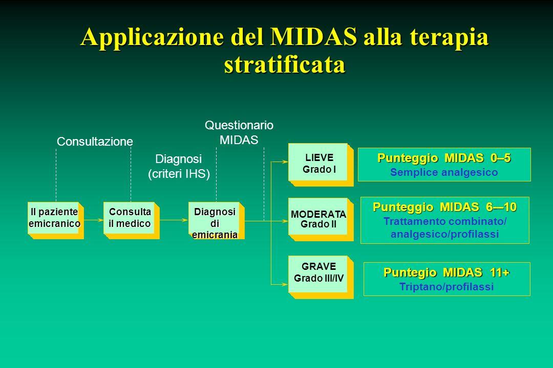 Applicazione del MIDAS alla terapia stratificata