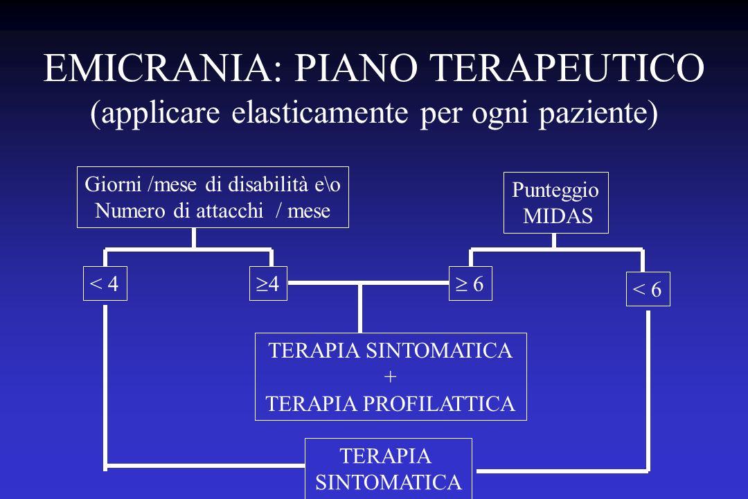 EMICRANIA: PIANO TERAPEUTICO (applicare elasticamente per ogni paziente)