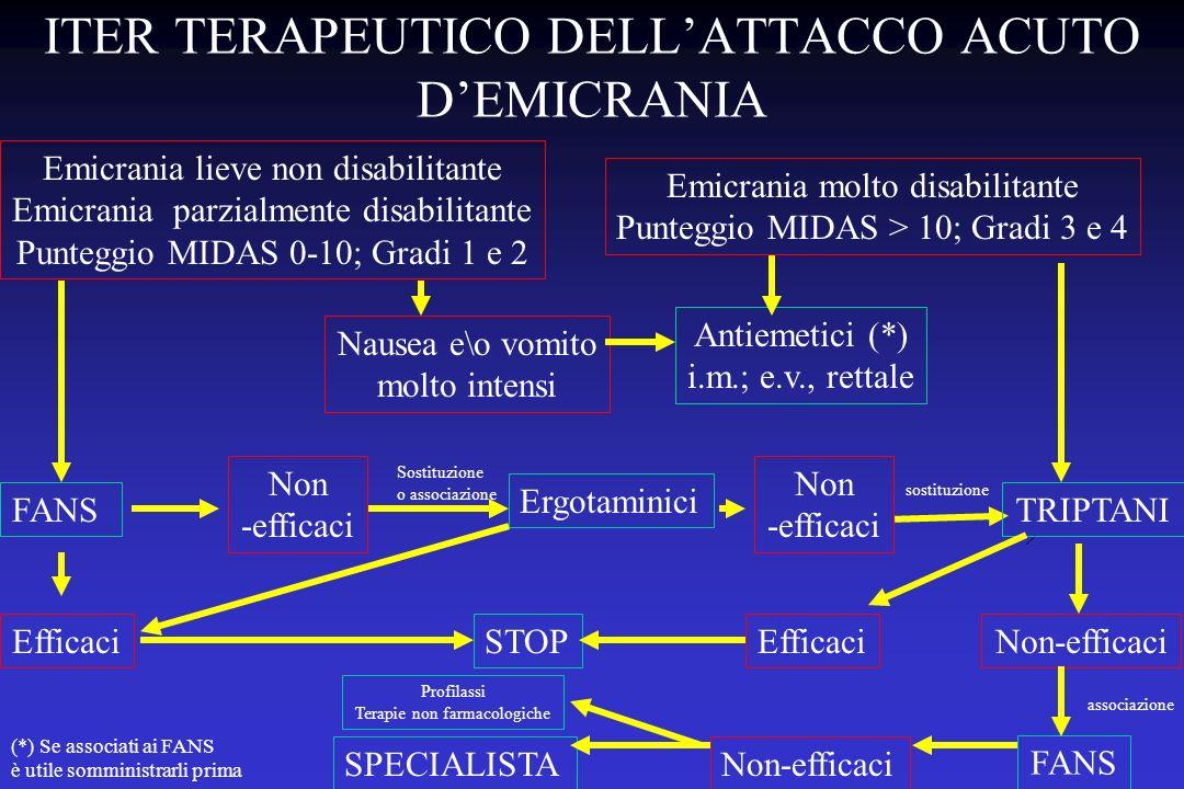 ITER TERAPEUTICO DELL'ATTACCO ACUTO D'EMICRANIA