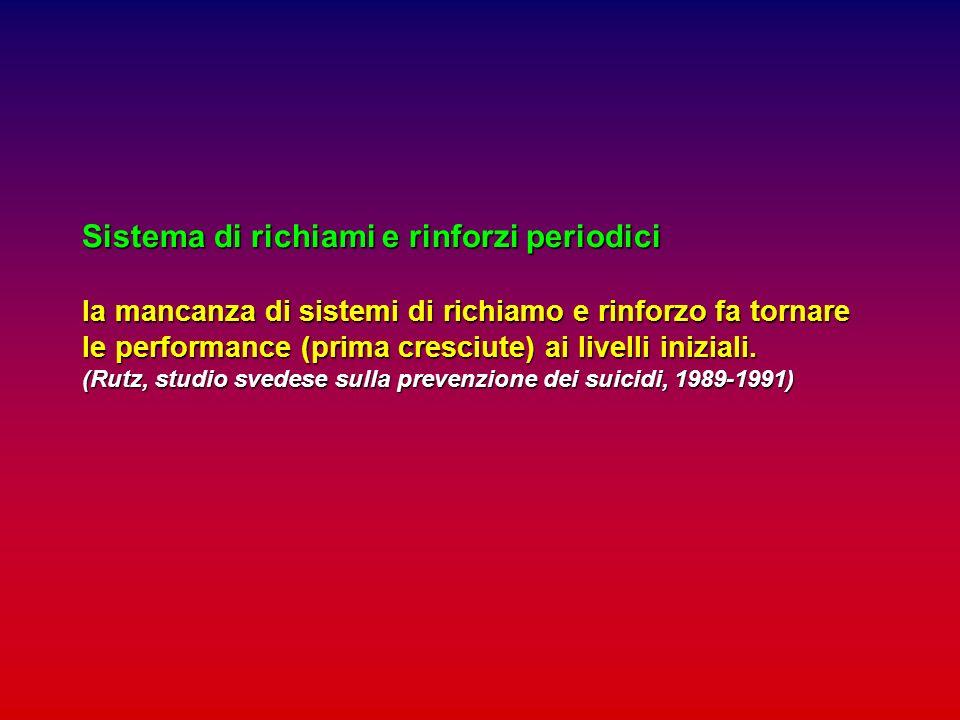 Sistema di richiami e rinforzi periodici la mancanza di sistemi di richiamo e rinforzo fa tornare le performance (prima cresciute) ai livelli iniziali.