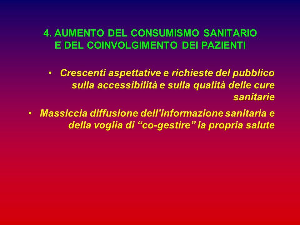 4. AUMENTO DEL CONSUMISMO SANITARIO E DEL COINVOLGIMENTO DEI PAZIENTI