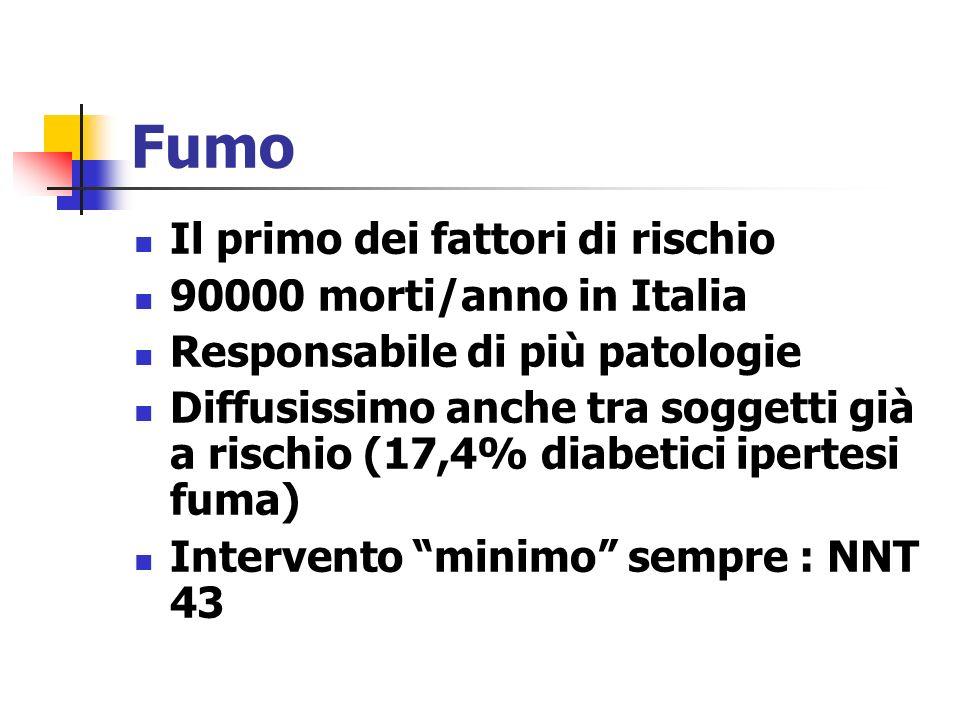Fumo Il primo dei fattori di rischio 90000 morti/anno in Italia