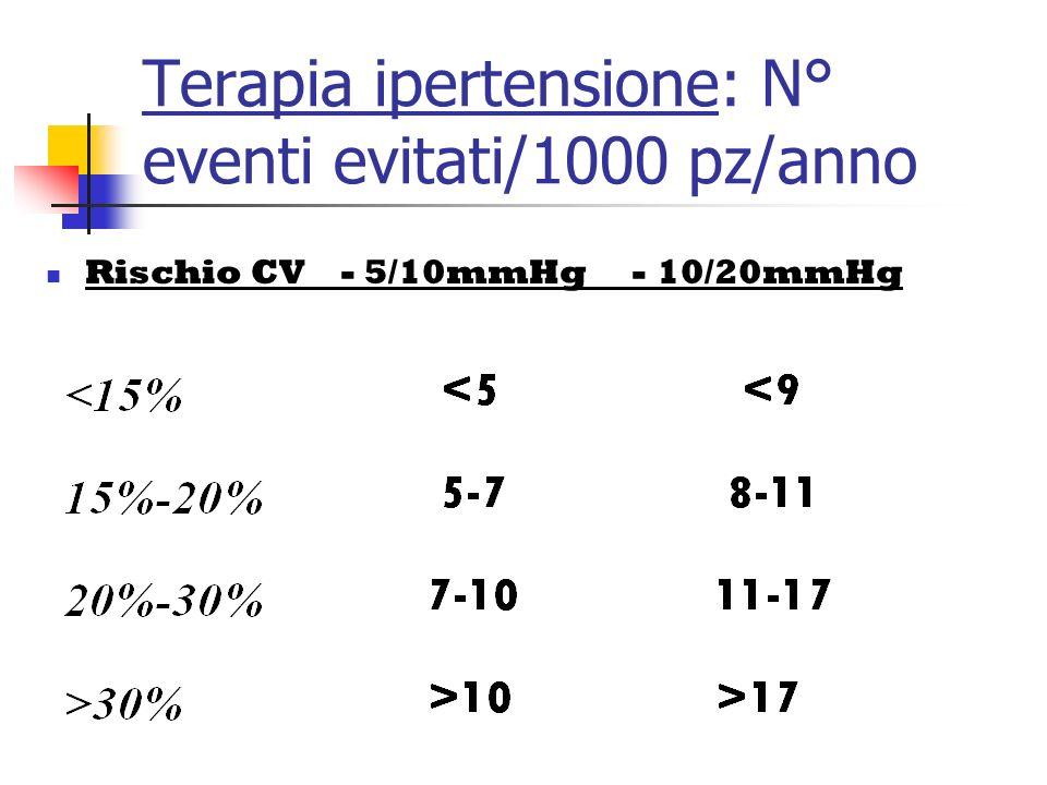 Terapia ipertensione: N° eventi evitati/1000 pz/anno