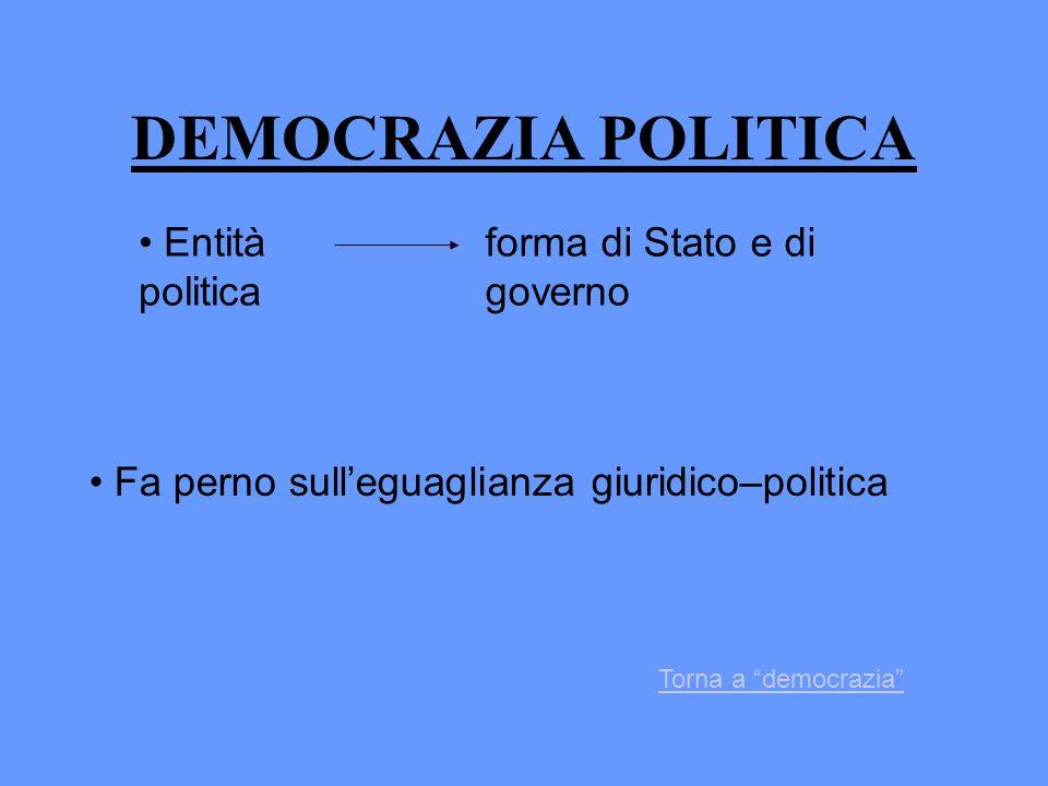 DEMOCRAZIA POLITICA Entità politica forma di Stato e di governo