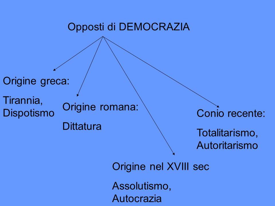 Opposti di DEMOCRAZIA Origine greca: Tirannia, Dispotismo. Origine romana: Dittatura. Conio recente: