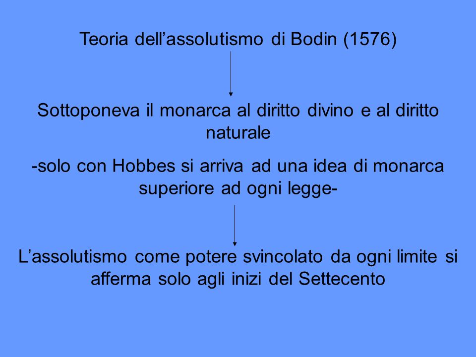 Teoria dell'assolutismo di Bodin (1576)