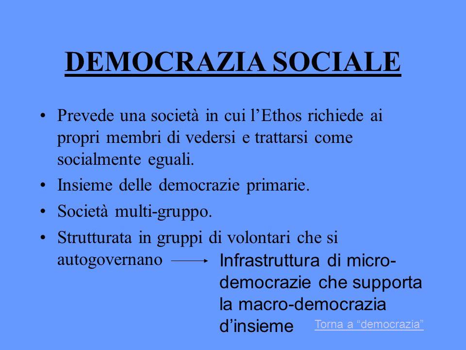 DEMOCRAZIA SOCIALE Prevede una società in cui l'Ethos richiede ai propri membri di vedersi e trattarsi come socialmente eguali.