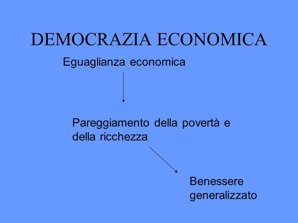 DEMOCRAZIA ECONOMICA Eguaglianza economica