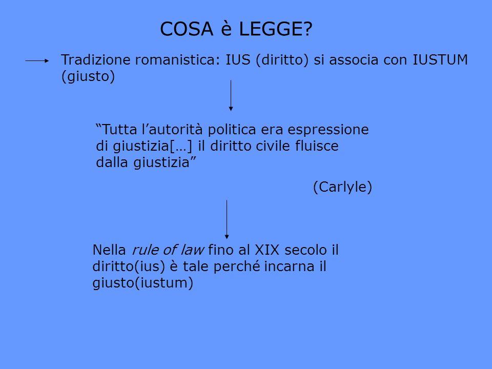 COSA è LEGGE Tradizione romanistica: IUS (diritto) si associa con IUSTUM (giusto)
