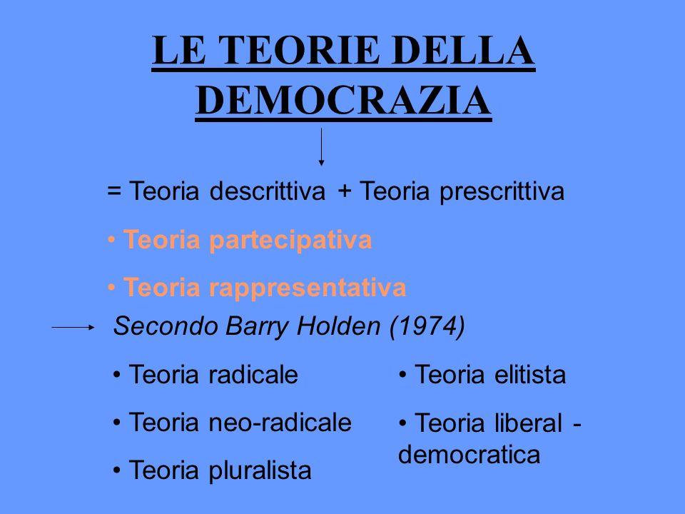 LE TEORIE DELLA DEMOCRAZIA