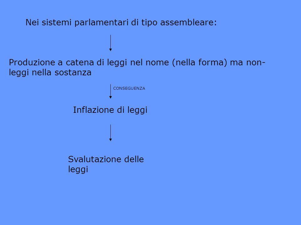 Nei sistemi parlamentari di tipo assembleare: