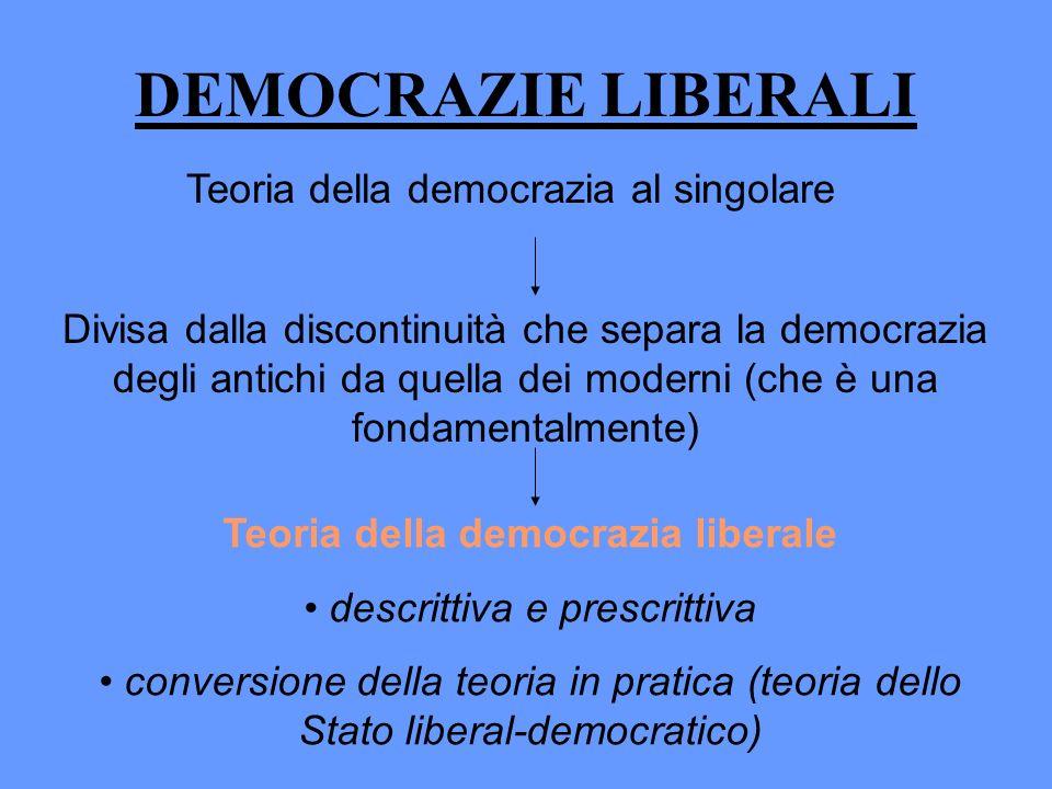 Teoria della democrazia liberale