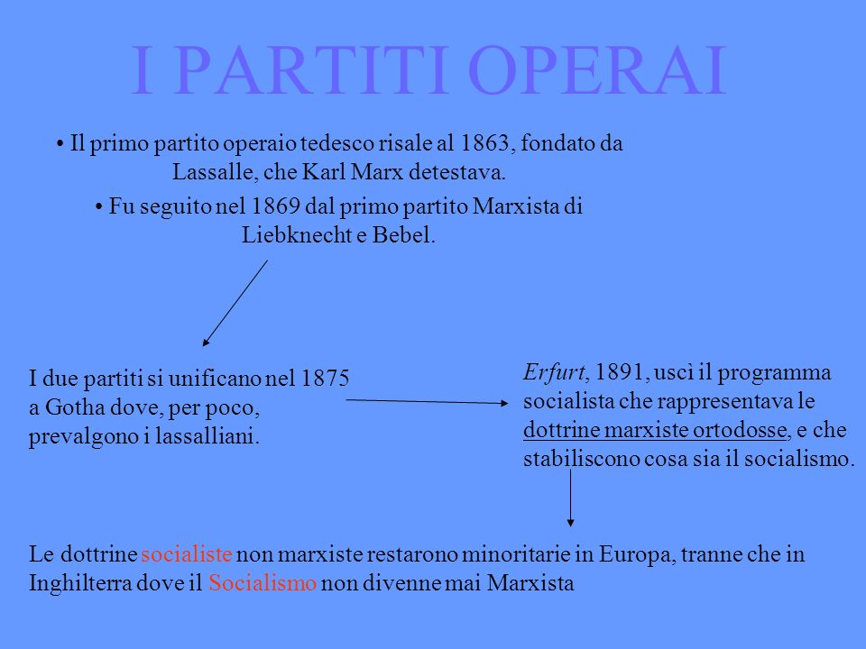 Fu seguito nel 1869 dal primo partito Marxista di Liebknecht e Bebel.