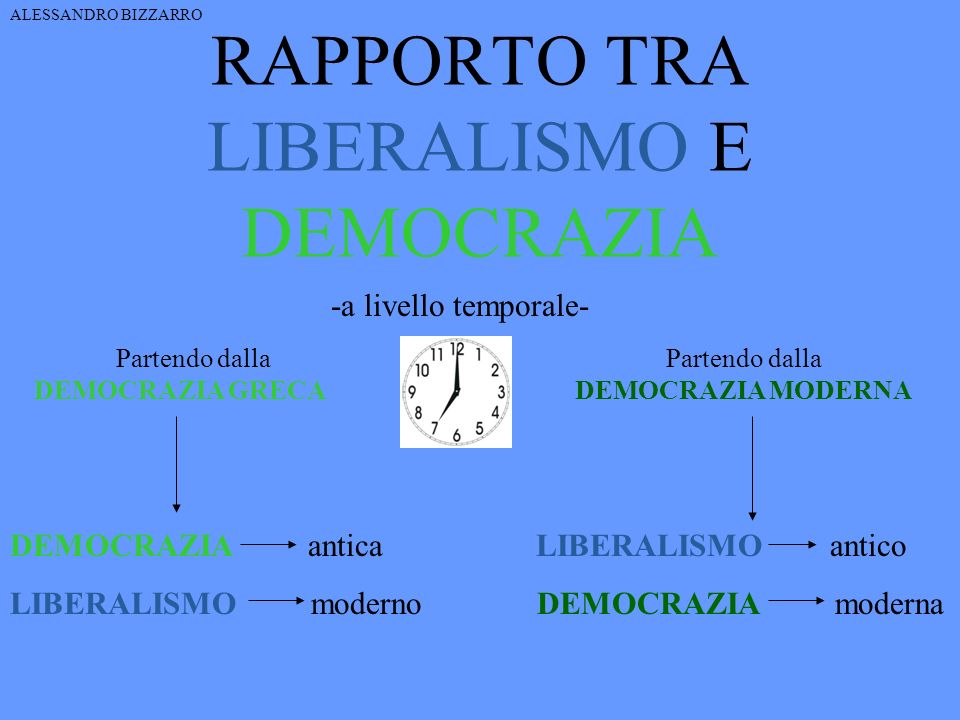 RAPPORTO TRA LIBERALISMO E DEMOCRAZIA