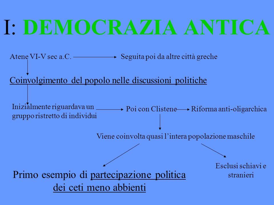 I: DEMOCRAZIA ANTICA Atene VI-V sec a.C. Seguita poi da altre città greche.
