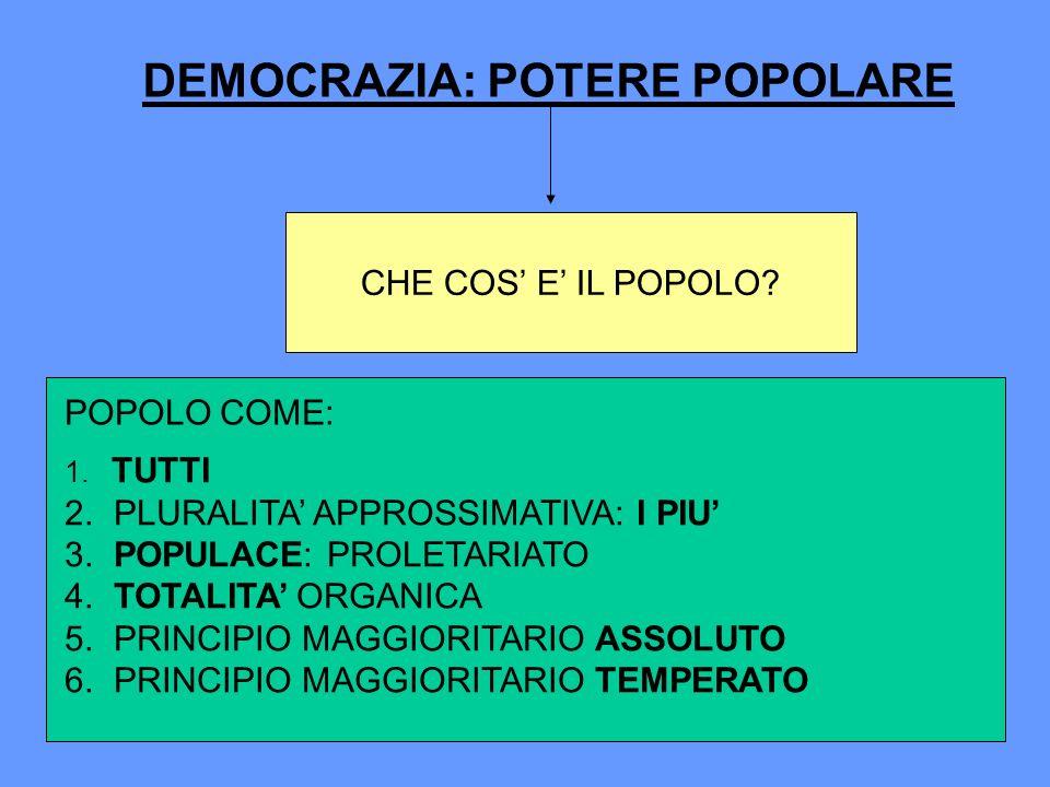 DEMOCRAZIA: POTERE POPOLARE