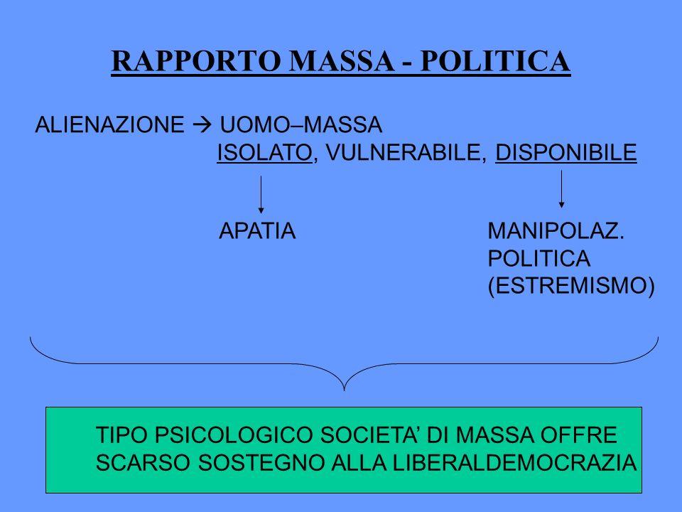 RAPPORTO MASSA - POLITICA