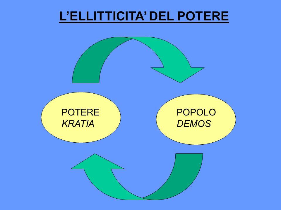 L'ELLITTICITA' DEL POTERE