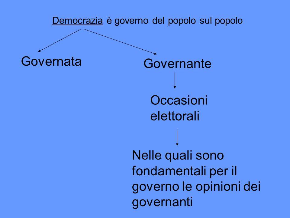 Democrazia è governo del popolo sul popolo