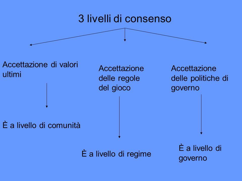 3 livelli di consenso Accettazione di valori ultimi