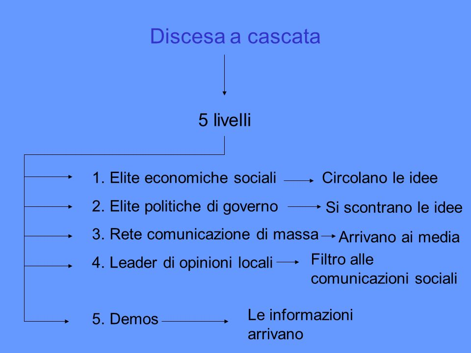 Discesa a cascata 5 livelli Elite economiche sociali