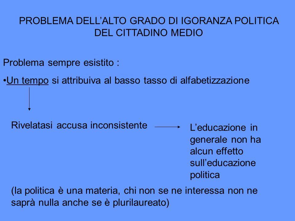 PROBLEMA DELL'ALTO GRADO DI IGORANZA POLITICA DEL CITTADINO MEDIO