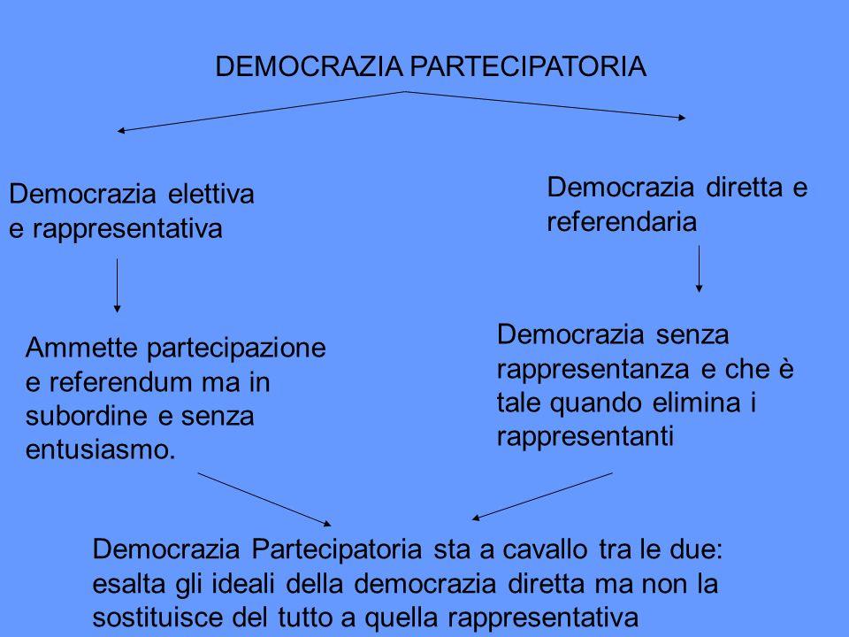 DEMOCRAZIA PARTECIPATORIA