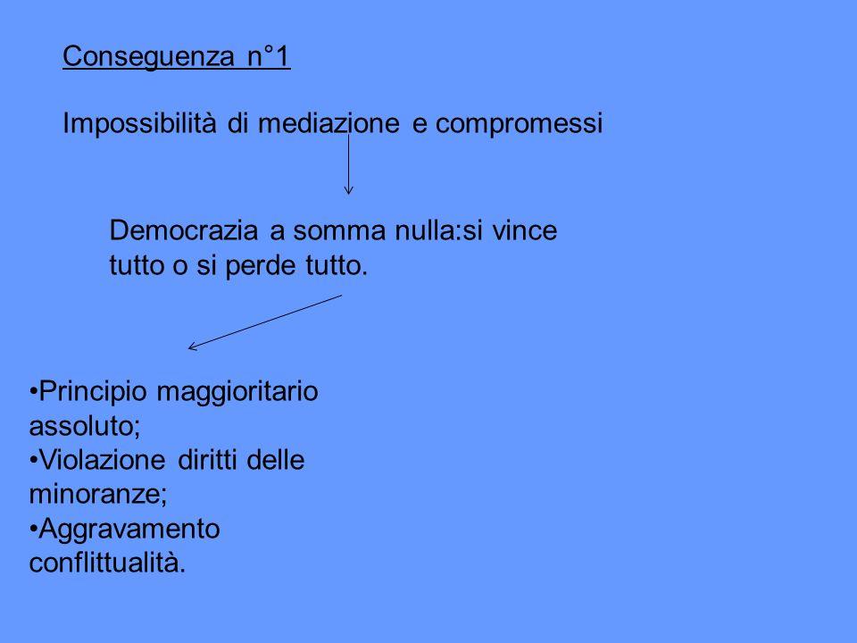 Conseguenza n°1 Impossibilità di mediazione e compromessi. Democrazia a somma nulla:si vince tutto o si perde tutto.