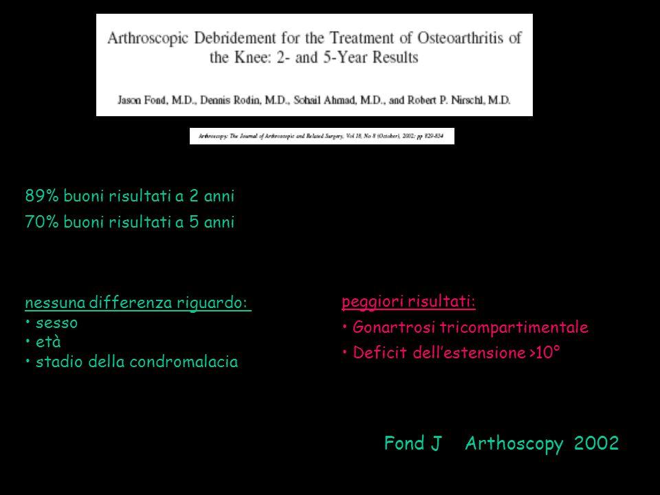 Fond J Arthoscopy 2002 89% buoni risultati a 2 anni