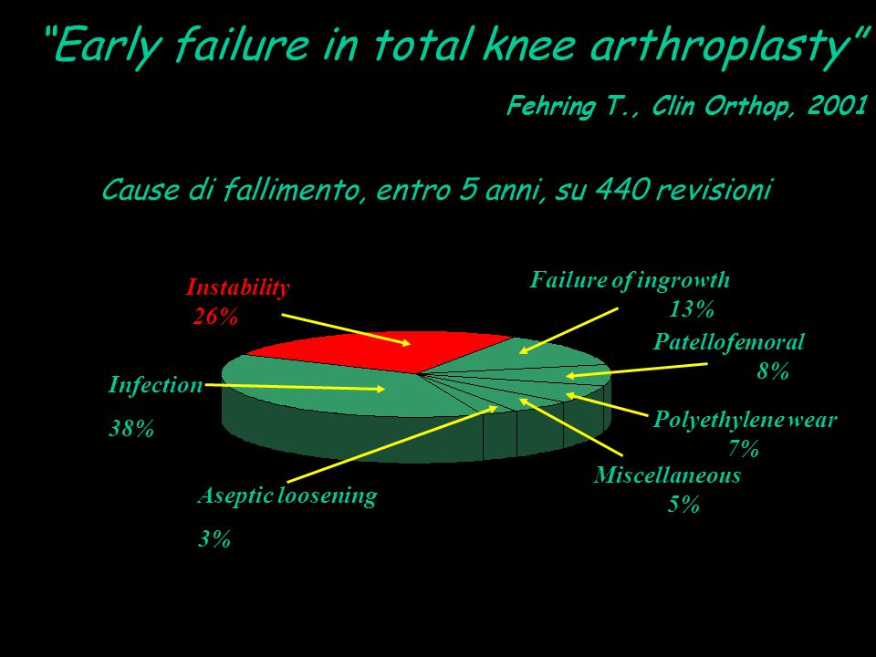 Early failure in total knee arthroplasty