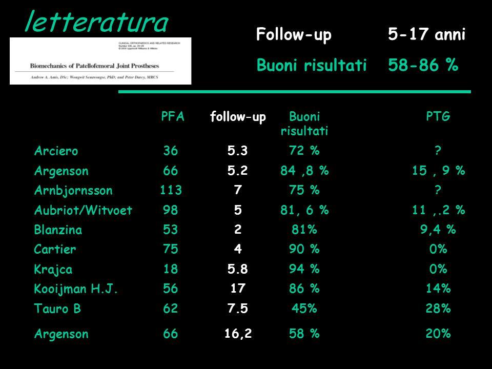letteratura Follow-up 5-17 anni Buoni risultati 58-86 % PFA follow-up