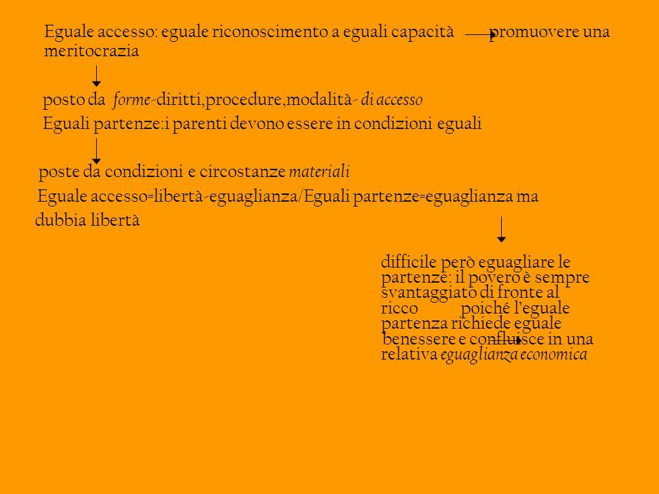 posto da forme-diritti,procedure,modalità- di accesso