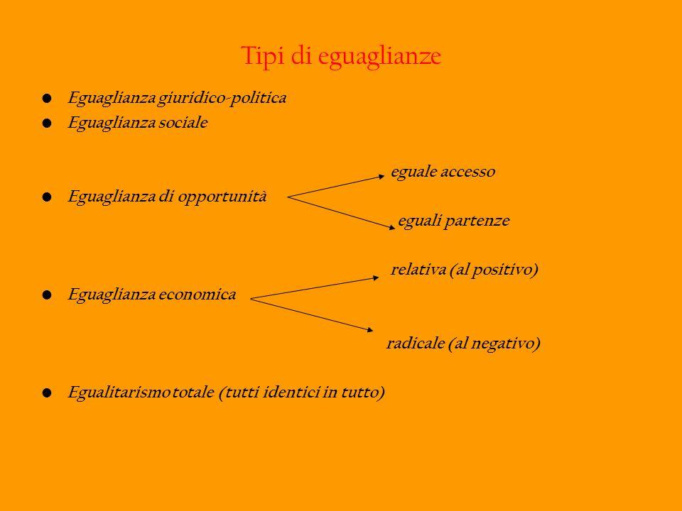 Tipi di eguaglianze Eguaglianza giuridico-politica Eguaglianza sociale