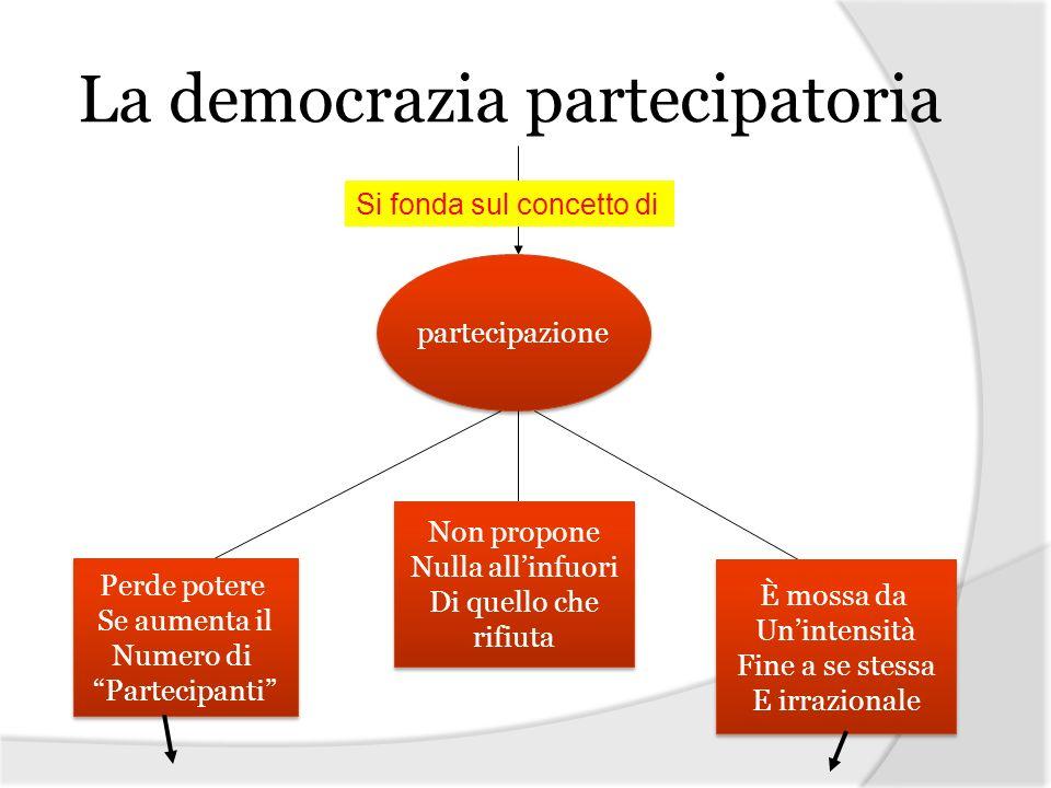 La democrazia partecipatoria