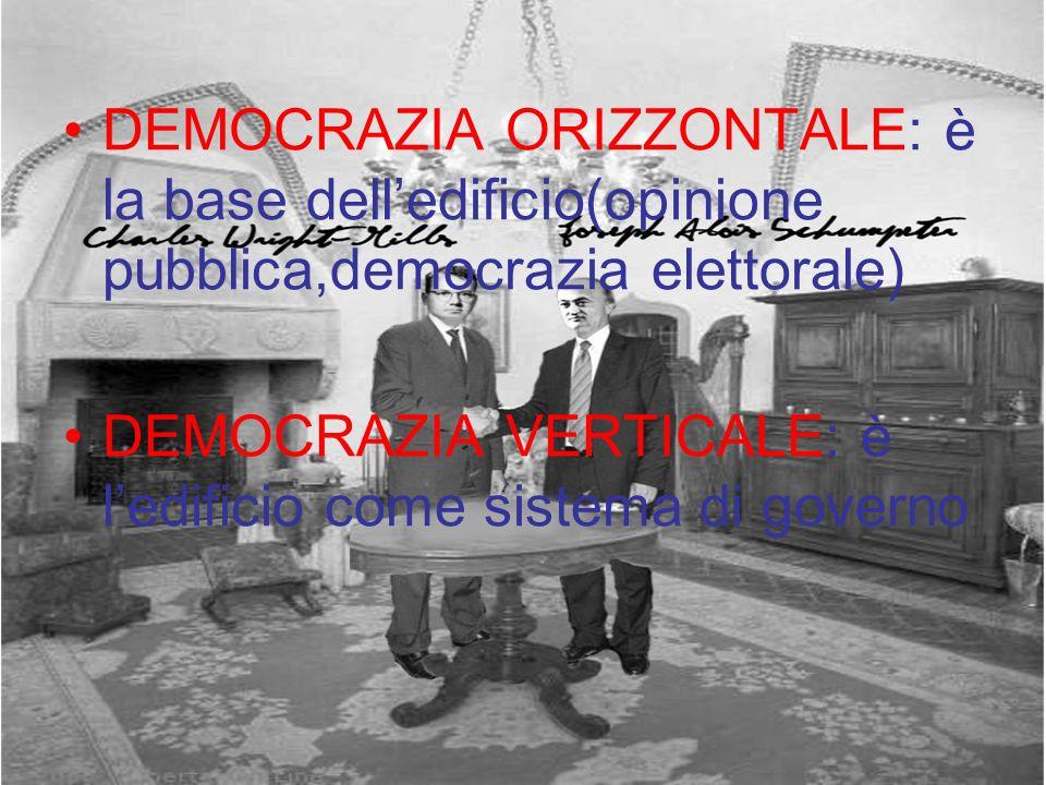 DEMOCRAZIA ORIZZONTALE: è la base dell'edificio(opinione pubblica,democrazia elettorale)