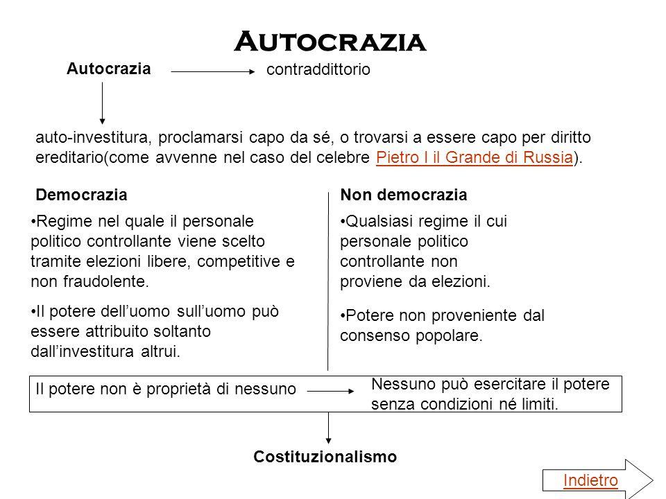 Autocrazia Autocrazia contraddittorio