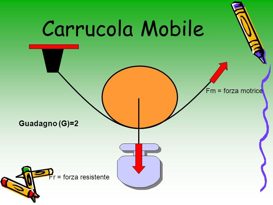 Carrucola Mobile Guadagno (G)=2 Fm = forza motrice