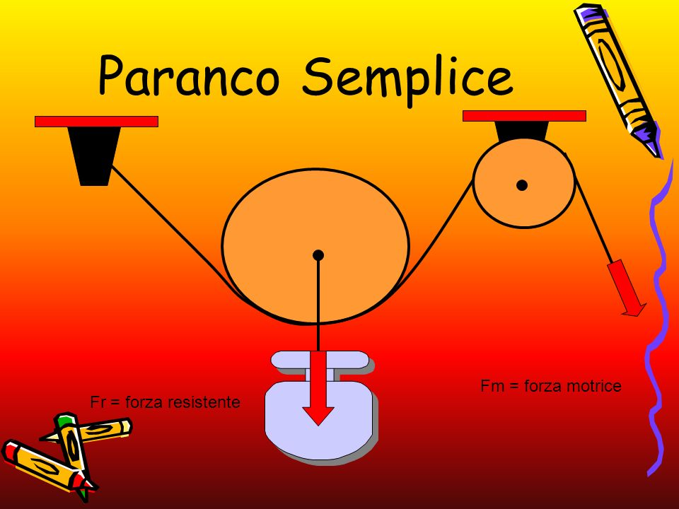 Paranco Semplice Fm = forza motrice Fr = forza resistente