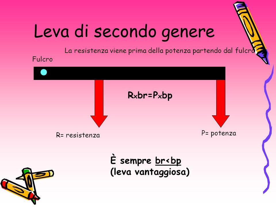 Leva di secondo genere Rxbr=Pxbp È sempre br<bp (leva vantaggiosa)