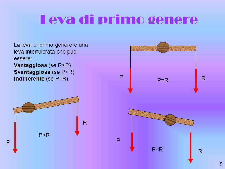 Leva di primo genere La leva di primo genere è una leva interfulcrata che può essere: Vantaggiosa (se R>P)
