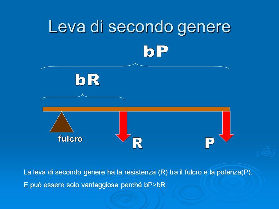 Leva di secondo generebP. bR. fulcro. R. P. La leva di secondo genere ha la resistenza (R) tra il fulcro e la potenza(P).