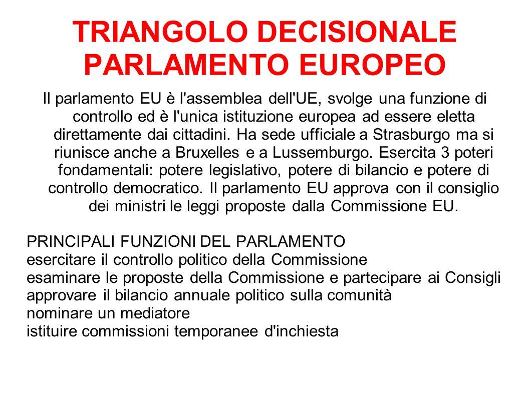 TRIANGOLO DECISIONALE PARLAMENTO EUROPEO
