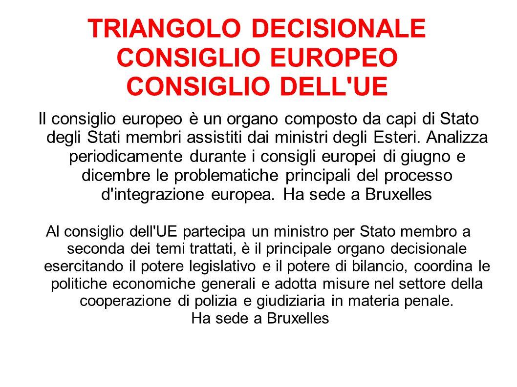 TRIANGOLO DECISIONALE CONSIGLIO EUROPEO CONSIGLIO DELL UE