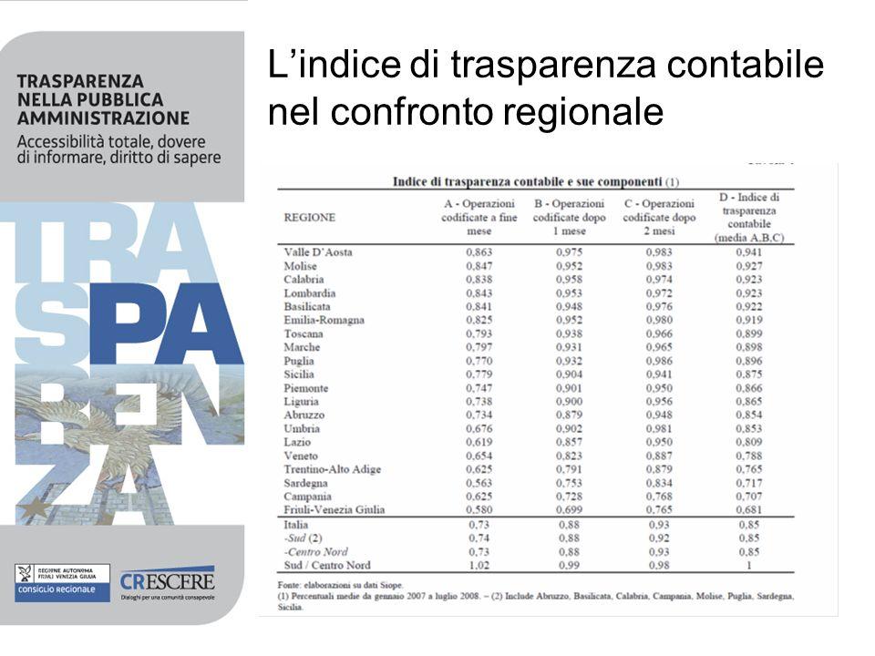 L'indice di trasparenza contabile nel confronto regionale