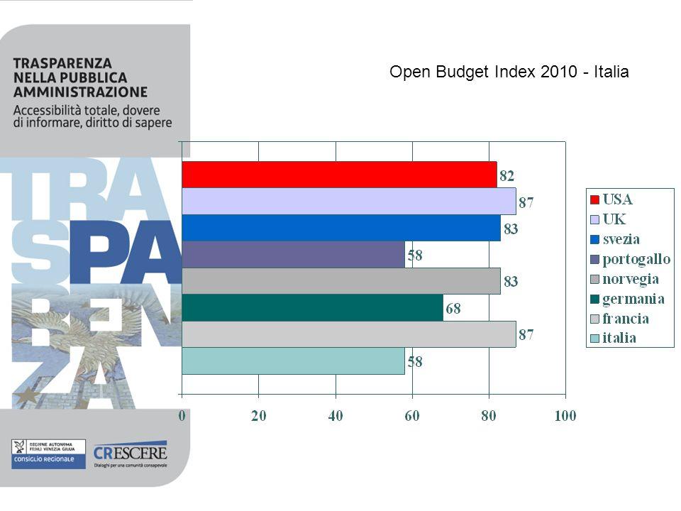 Open Budget Index 2010 - Italia