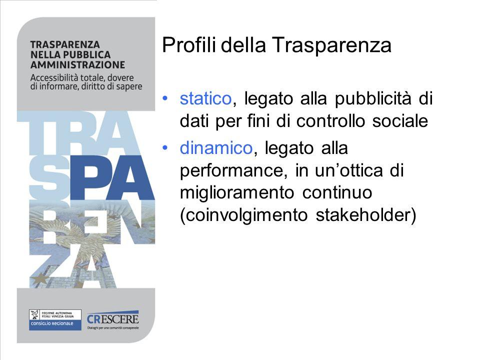 Profili della Trasparenza